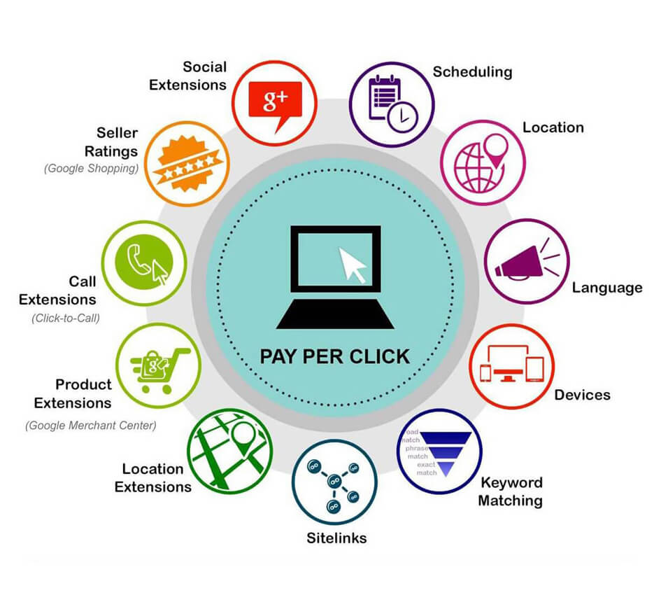 ppc services in greater noida